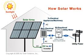 Solar Energy - Photovoltaic Systems